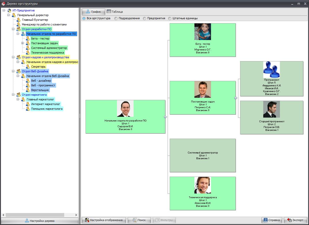 Организационная программу структура предприятия